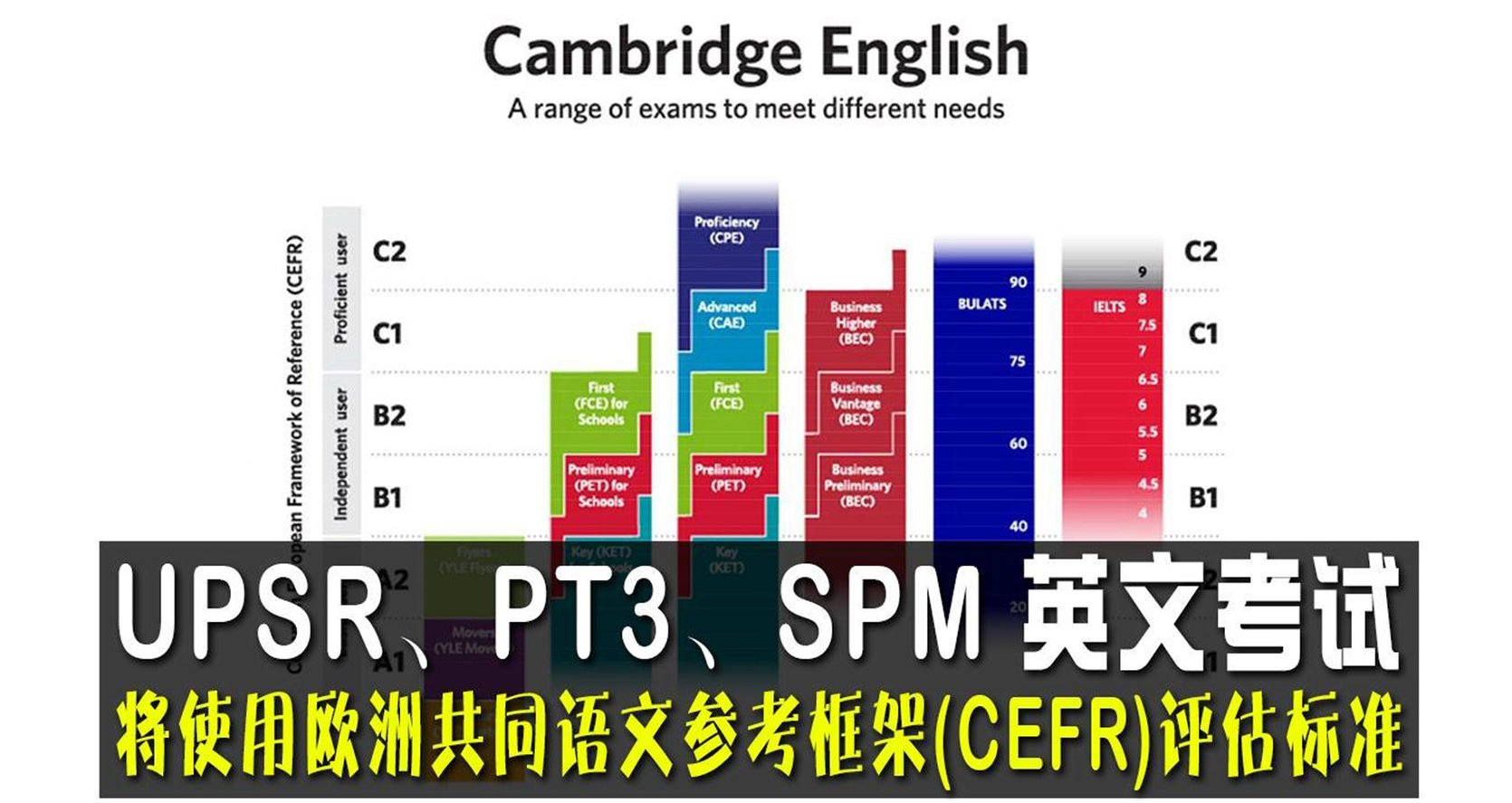 """您是否知道政府为了全面提升马来西亚学生的英语水平,在2015至2025年马来西亚英语教育路线图""""的框架下,联手'剑桥英语'采用欧洲共同语文参考框架(CEFR)推动了重大的改革?"""